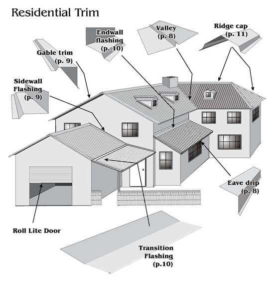 Components of a metal roof