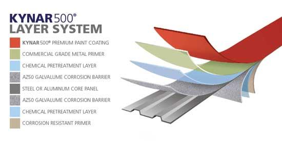 Kynar500 metal roof layer system
