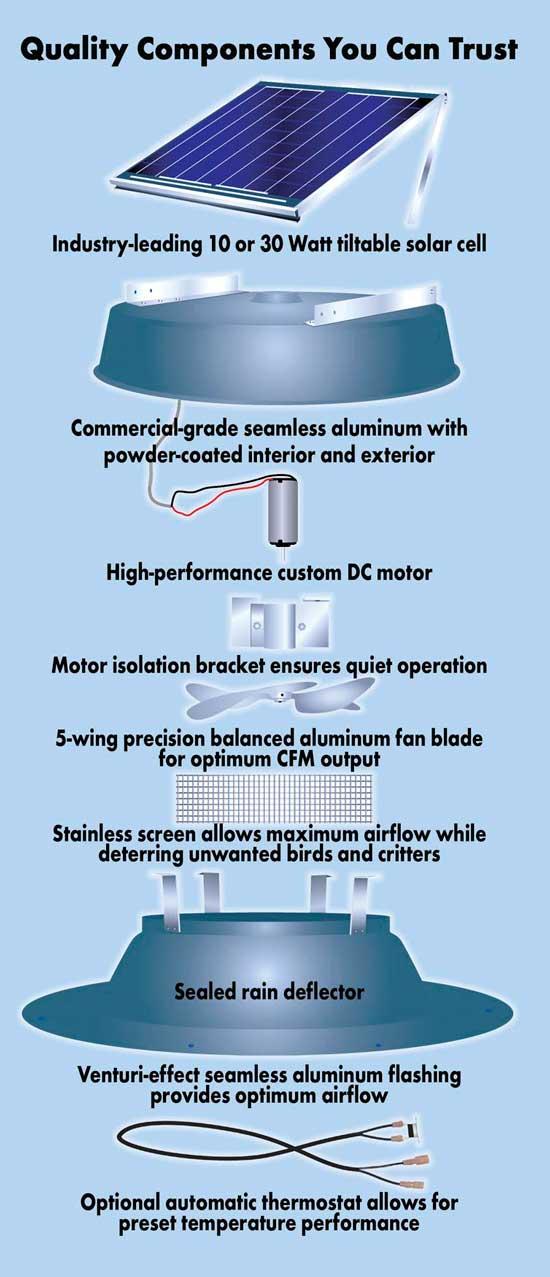 Solar Attic Fans Ed Senez Roofing Specialist Llc